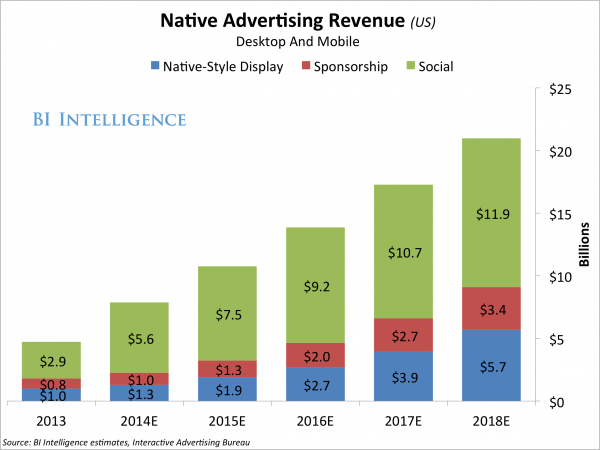 Native Advertising Chart