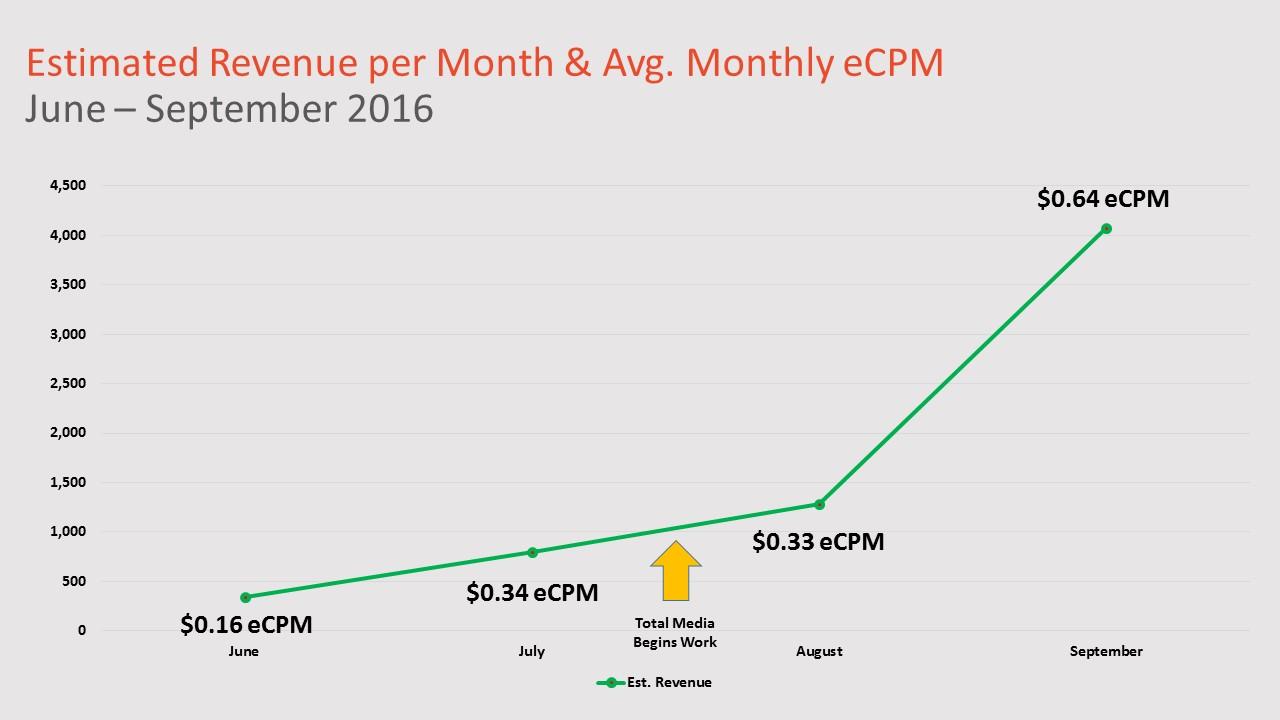 revenue per month