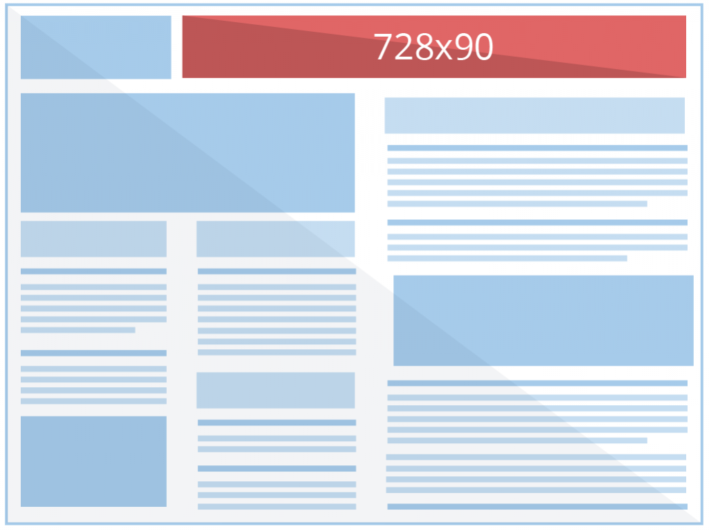 Which Ad Sizes are the Most Profitable