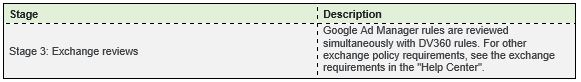 Rule Policies of Exchanges
