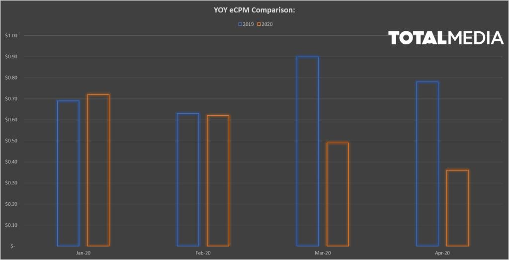 yoy ecpm comparison