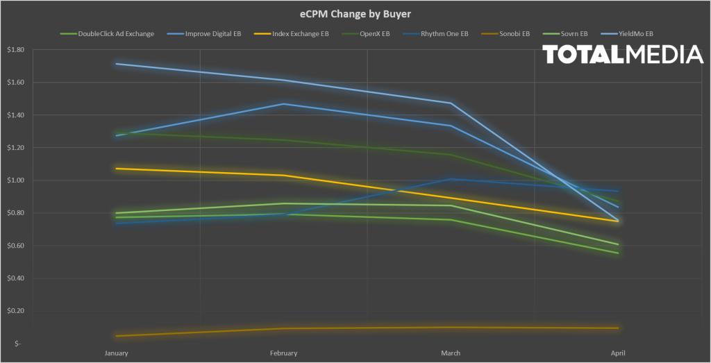 ecpm change by buyer